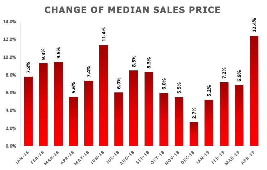 Picture: Change of Median Sales Price